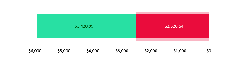 تم صرف 2,520.54  دولار أمريكي; تبقّى 3,420.99 دولار أمريكي
