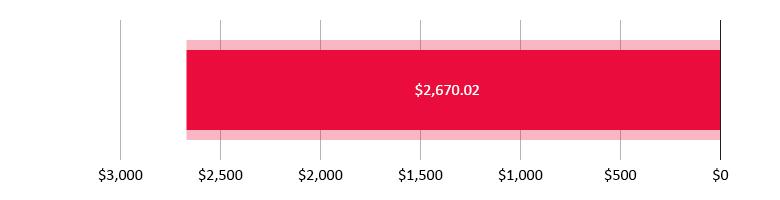 تم صرف 2,670.02 دولار أمريكي; تبقّى 0 دولار أمريكي