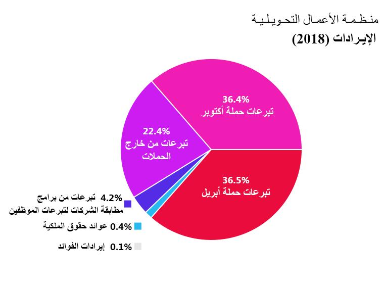 إيرادات OTW: تبرعات حملة أبريل: 36.5%. تبرعات حملة أكتوبر: 36.4%. تبرعات خارج الحملات: 22.4%. تبرعات من برامج مطابقة الشركات لِتبرعات الموظفين: 4.2%. إيرادات الفوائد: 0.1. عوائد حقوق الملكية: 0.4%.