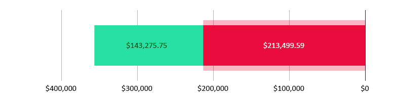 تم جمع 213,499.59 دولار أمريكي; تبقّى 143,275.75 دولار أمريكي