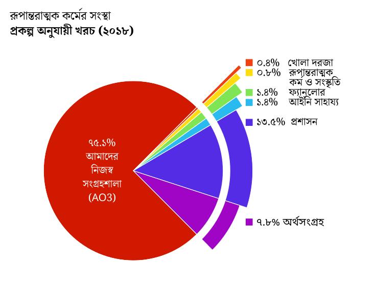 প্রকল্প অনুযায়ী খরচ: Archive of Our Own- AO3(আমাদের নিজস্ব সংগ্রহশালা): ৭৫.১%।