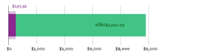 মার্কিন$২৫৭.৪৪ খরচ হয়েছে; মার্কিন$৪.৪৬০.৫৩ হাতে রয়েছে