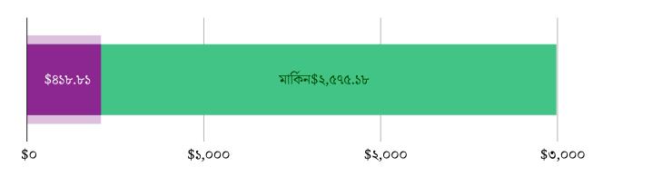 মার্কিন$৪১৮.৮১ খরচ হয়েছে; মার্কিন$২,৫৭৫.১৮ হাতে রয়েছে
