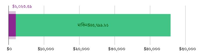 মার্কিন$২,০২৩.৫৯ খরচ হয়েছে; মার্কিন$৪৫,৭৯৯.৮১ হাতে রয়েছে