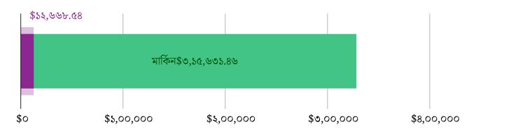 মার্কিন$১২,৬৬৮.৫৪ দান করা হয়েছে; মার্কিন$৩,১৫,৬৩১.৪৬ বাকি রয়েছে