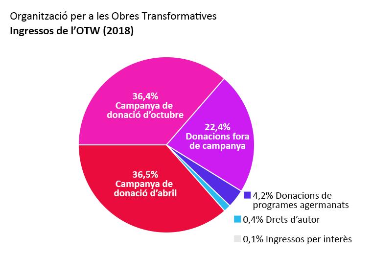 Ingressos de l'OTW: Campanya de donació d'abril: 36.5%. Campanya de donació d'octubre: 36.4%. Donacions fora de campanya: 22.4%. Donacions de programes agermanats: 4.2%. Ingressos per interès: 0.1%. Drets d'autor: 0.4%