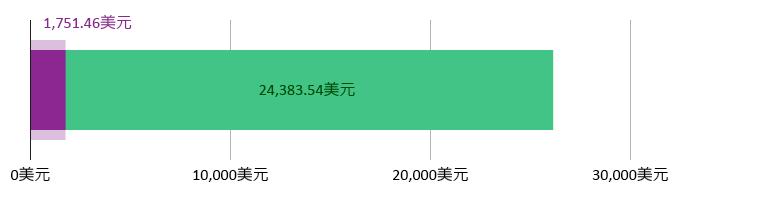 花费1,751.46美元;余额24,383.54美元