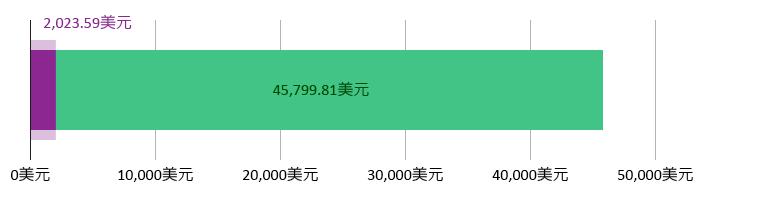 花费2,023.59美元;余额45,799.81美元