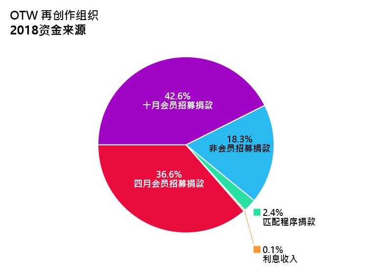 OTW资金来源:四月会员招募捐款:36.6%、十月会员招募捐款:42.6%、招募期外捐款:18.3%、匹配项目捐款:2.4%、利息收入:0.1%。
