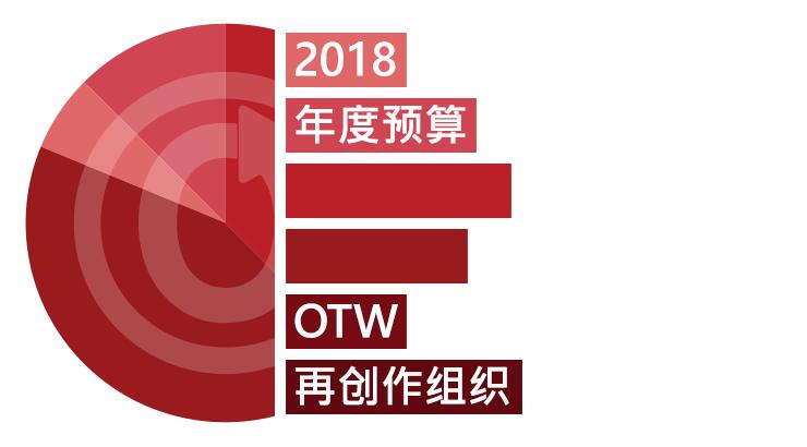 OTW再创作组织:2018年度预算更新