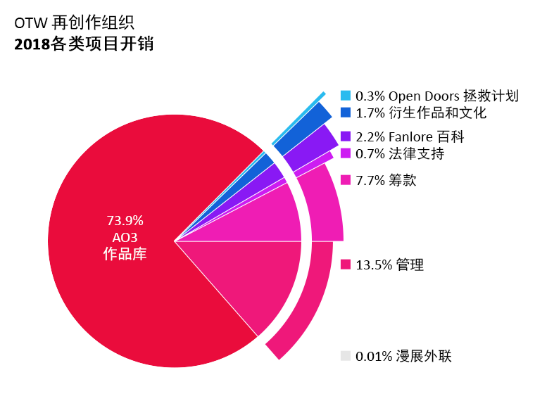 各类项目开销:Archive of Our Own(AO3 作品库):73.9%。Open Doors拯救计划:0.3%。Transformative Works and Cultures(衍生作品和文化):1.7%。Fanlore百科:2.2%。 Legal Advocacy(法律支持):0.7%。Con Outreach(漫展外联):<0.1%。Admin(管理):13.5%。Fundraising(筹款):7.7%。