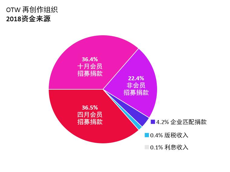OTW收入:四月会员招募捐款:36.5%。十月会员招募捐款:36.4%。非会员招募捐款:22.4%。企业匹配捐款:4.2%。利息收入:0.1%。版税收入:0.4%
