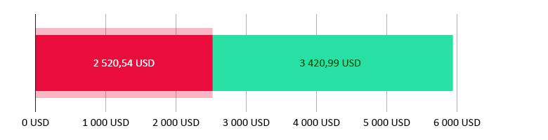 Utraceno 2 520,54 USD; zbývá 3 420,99 USD