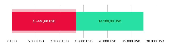 Utraceno 13 446,80 USD; zbývá 14 100,00 USD