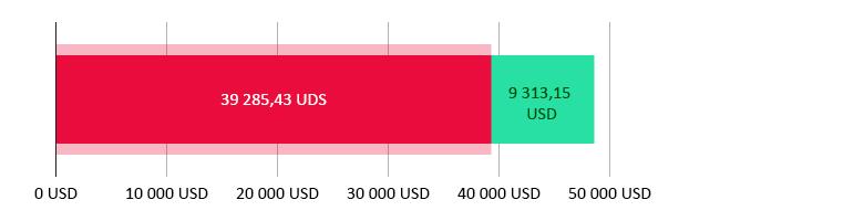Utraceno 39 285,43 USD; zbývá 9 313,15 USD