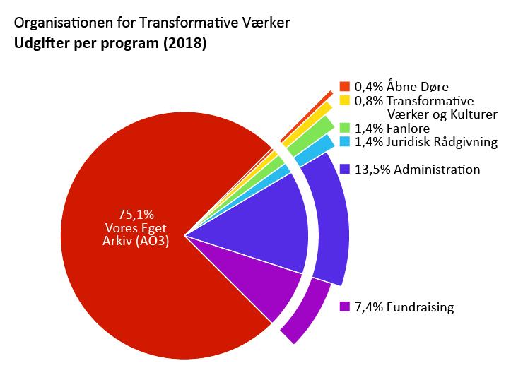 Udgifter per program: Vores Eget Arkiv (AO3): 75,1%. Åbne Døre: 0,4%. Transformative Værker og Kulturer: 0,8%. Fanlore: 1,4%. Juridisk Rådgivning: 1,4%. Administration: 13,5%. Fundraising: 7,4%.