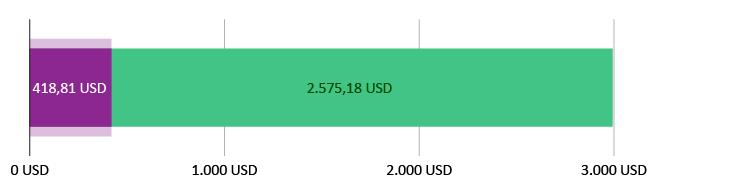 418,81 USD brugt; 2.575,18 USD tilbage
