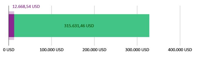 12.668,54 USD  doneret; 315.631,46 USD tilbage