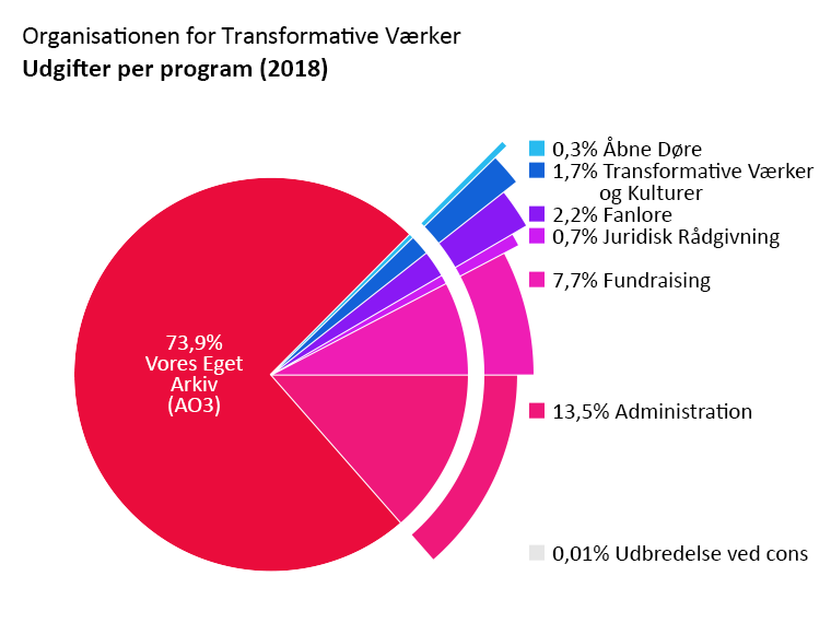 Udgifter per program: Archive of Our Own: 73,9%. Open Doors: 0,3%. Transformative Works and Cultures: 1,7%. Fanlore: 2,2%. Legal Advocacy: 0,7%. Udbredelse på festivaler: <0,1%. Administration: 13,5%. Fundraising: 7,7%.