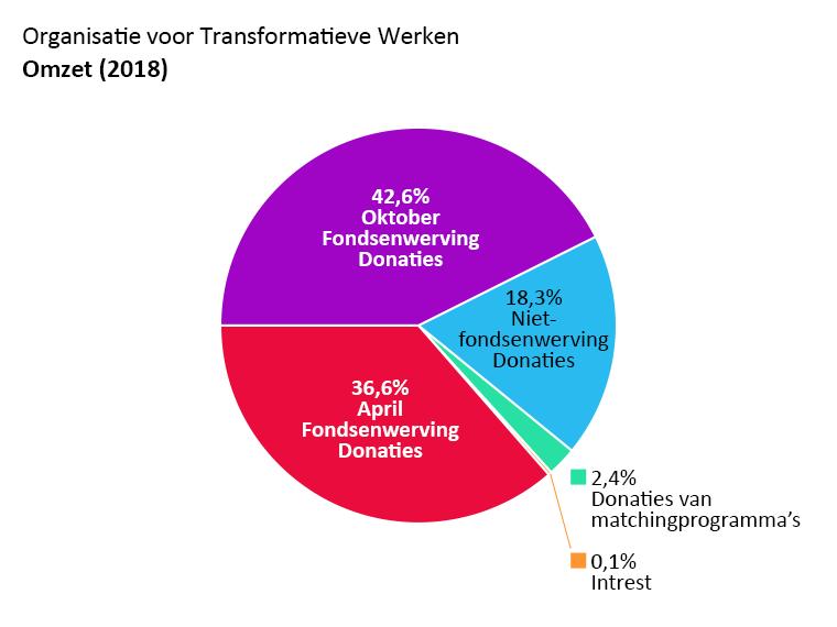 OTW omzet: april fondsenwerving donaties: 36,6%, oktober fondsenwerving donaties: 42,6%. Niet-fondsenwerving donaties: 18,3%. Donaties van matchingprogramma's: 2,4%. Intrest: 0,1%