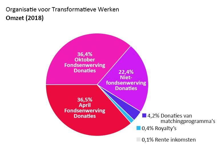 OTW omzet: april fondsenwerving donaties: 36,5%, oktober fondsenwerving donaties: 36,4%. Niet-fondsenwerving donaties: 22,4%. Donaties van matchingprogramma's: 4,2%. Rente inkomsten: 0,1%. Royalty's: 0,4%