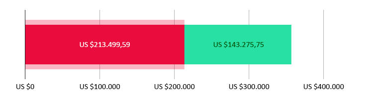 US $213.499,59 gedoneerd; US $143.275,75 resterend