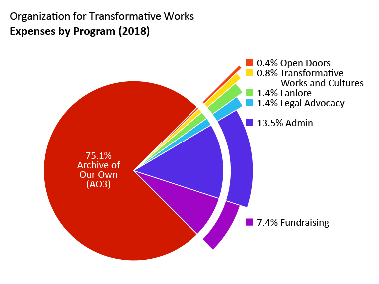 Expenses by program: Archive of Our Own: 75.1%. Open Doors: 0.4%. Transformative Works and Cultures: 0.8%. Fanlore: 1.4%. Legal Advocacy: 1.4%. Admin: 13.5%. Fundraising: 7.4%.