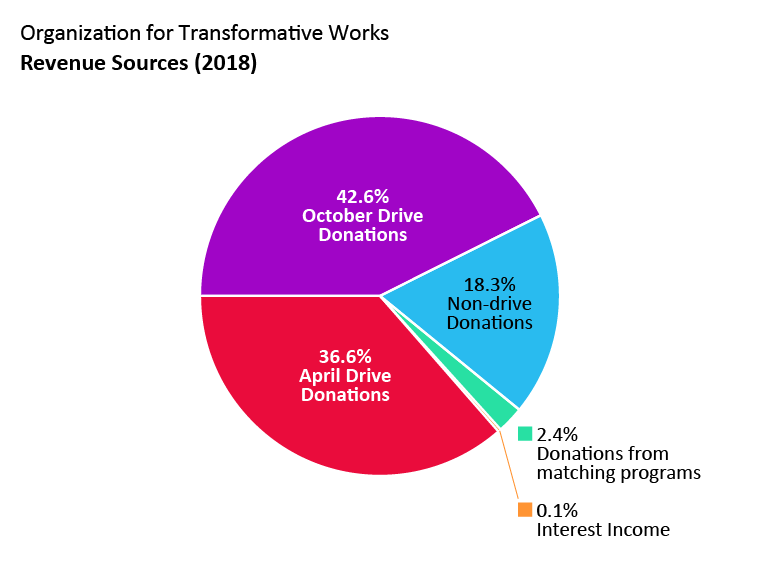 OTW revenue: April drive donations: 36.6%. October drive donations: 42.6%. Non-drive donations: 18.3%. Donations from matching programs: 2.4%. Interest income: 0.1%.