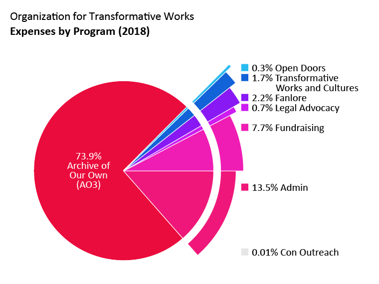 Expenses by program: Archive of Our Own: 73.9%. Open Doors: 0.3%. Transformative Works and Cultures: 1.7%. Fanlore: 2.2%. Legal Advocacy: 0.7%. Con Outreach: <0.1%. Admin: 13.5%. Fundraising: 7.7%.