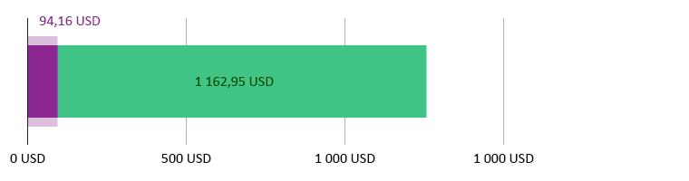 Käytetty 94,16 USD; jäljellä 1 162,95 USD
