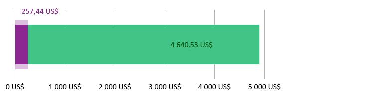 257,44 US$ dépensés ; 4 640,53 US$ restants