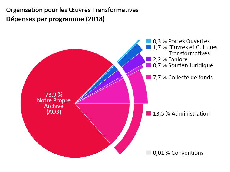 Dépenses par programme : Notre Propre Archive : 73,9 %. Portes Ouvertes : 0,3 %. Œuvres et Cultures Transformatives : 1,7 %. Fanlore : 2,2 %. Soutien Juridique : 0,7 %. Conventions : < 0,1 %. Administration : 13,5%. Collecte de fonds : 7,7 %.