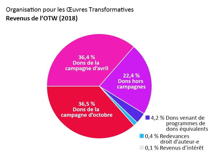 Revenus de l'OTW : dons de la campagne d'avril : 36,5 %. Dons de la campagne d'octobre : 36,4 %. Dons hors campagne : 22,4 %. Dons venant de programmes de dons équivalents : 4,2 %. Revenus d'intérêt : 0,1 %. Redevances droit d'auteur-e : 0,4 %