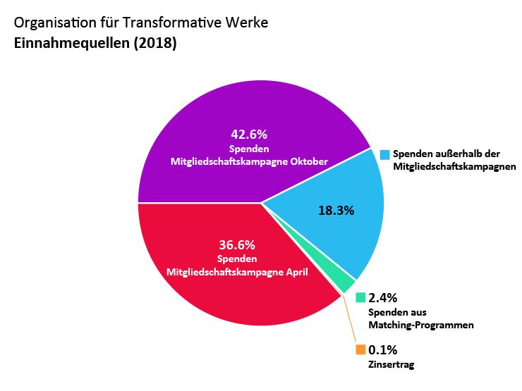 OTW-Einnahmen: Spenden Mitgliedschaftskampagne April: 36,6%, Spenden Mitgliedschaftskampagne Oktober: 42,6%. Spenden außerhalb der Mitgliedschaftskampagnen: 18,3%. Spenden aus Matching-Programmen: 2,4%. Zinsertrag: 0,1%.