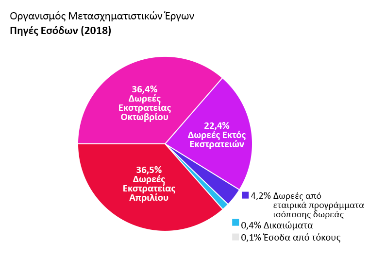 Έσοδα OTW: Δωρεές εκστρατείας Απριλίου: 36,5%. Δωρεές εκστρατείας Οκτωβρίου: 36,4%. Δωρεές εκτός εκστρατειών: 22,4%. Δωρεές από εταιρικά προγράμματα ισόποσης δωρεάς: 4,2%. Έσοδα από τόκους: 0,1%. Δικαιώματα: 0,4%