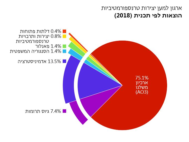 הוצאות לפי תכנית: ארכיון משלנו: 75.1%. דלתות פתוחות: 0.4%. יצירות ותרבויות טרנספורמטיביות: 0.8%. פאנלור: 1.4%. הסנגוריה המשפטית: 1.4%. אדמיניסטרציה: 13.5%. גיוס תרומות: 7.4%.