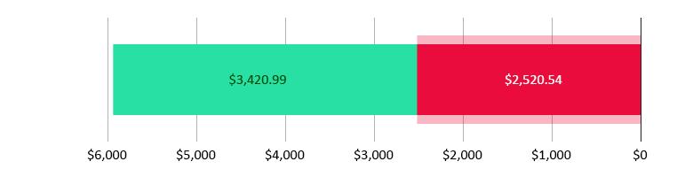 הוצאו $2520.54; נשארו $3,420.99