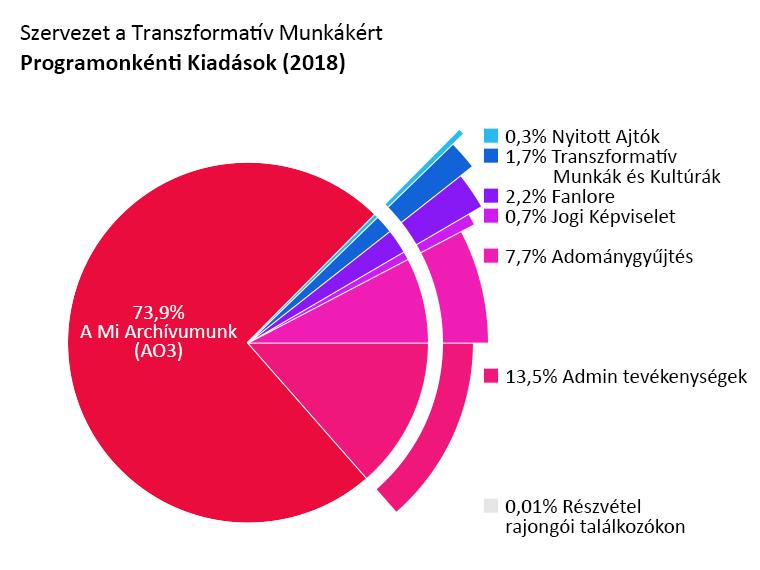 Programonkénti kiadások: A Mi Archívumunk (AO3): 73,9%. Nyitott Ajtók: 0,3%. Transzformatív Munkák és Kultúrák: 1,7%. Fanlore: 2,2%. Jogi Képviselet: 0,7%. Részvétel rajongói találkozókon: 0,1%. Admin tevékenységek:13,5%. Adománygyűjtés: 7,7%.