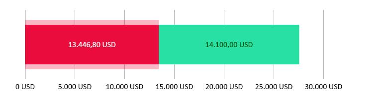 Elköltött összeg: 13.446,80 USD; fennmaradó összeg: 14.100 USD.
