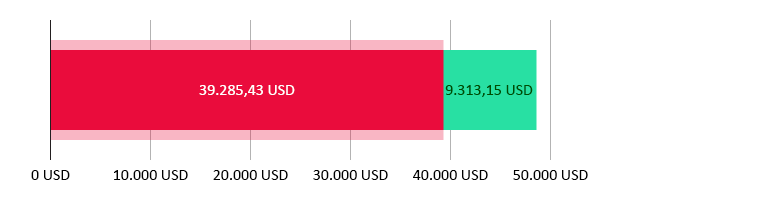 Elköltött összeg: 39.285,43 USD; fennmaradó összeg: 9.313,15 USD.