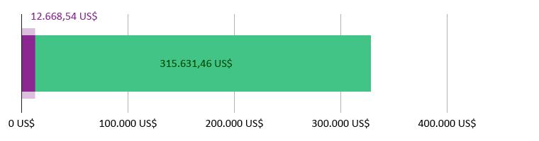 12.668,54  US$ donati; 315.631,46 US$ rimanenti