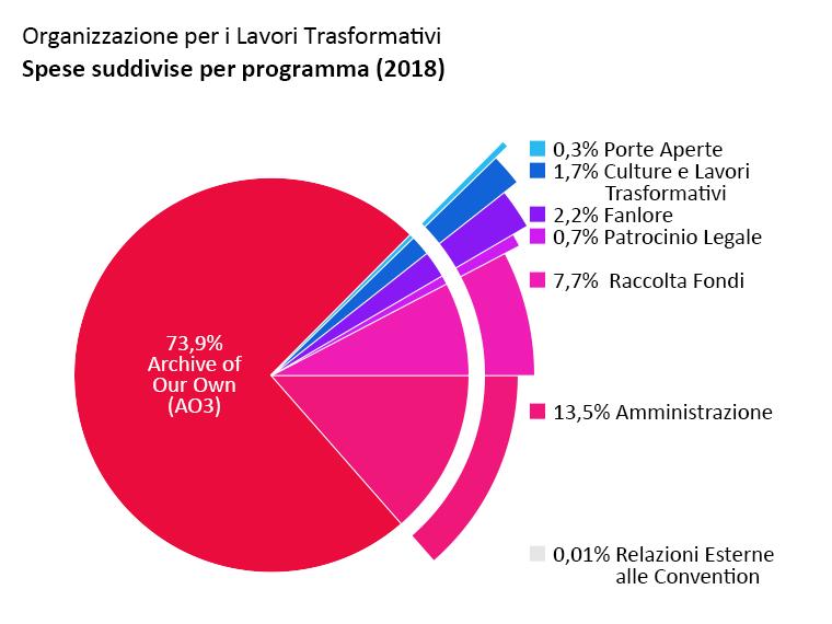 Spese suddivise per programma: Archive of Our Own: 73.9%. Porte Aperte: 0.3%. Culture e Lavori Trasformativi: 1.7%. Fanlore: 2.2%. Patrocinio Legale: 0.7%. Relazioni Esterne alle Convention: <0.1%. Amministrazione: 13.5%. Raccolta Fondi: 7.7%.