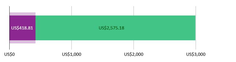 US$418.81 사용됨; US$2,575.18 남았음