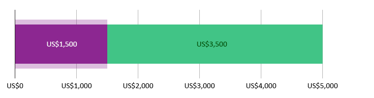 US$1,500.00 사용됨; US$3,500.00 남았음