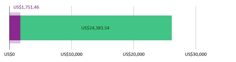 US$1,751.46 사용됨; US$24,383.54 남았음