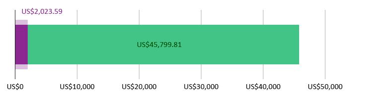 US$2,023.59 사용됨; US$45,799.81 남았음