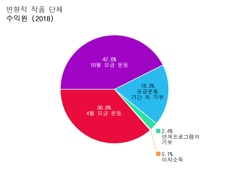 OTW 수익: 4월 모금 운동 : 36.5%. 10월 모금운동: 36.4%. 모금운동 외 기부: 22.4%. 연계프로그램의 기부: 4.2%. 이자소득: 0.1%. 저작권: 0.4%