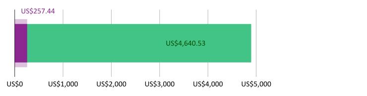 US$257.44 खर्च झाला; US$4,640.53 उरलेले