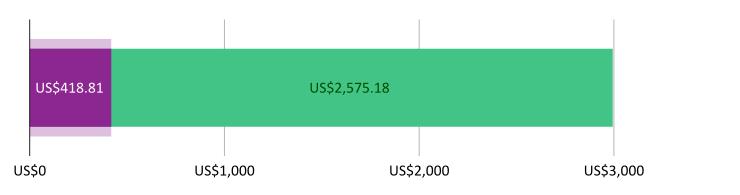US$418.81 खर्च झाला; US$2,75.18 उरलेले