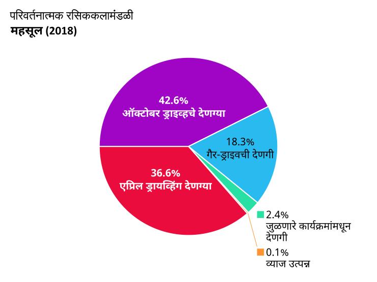 OTW महसूल: एप्रिल ड्रायव्हिंग देणग्या: 36.6%, ऑक्टोबर ड्राइव्हचे देणग्या: 42.6%. गैर-ड्राइवची देणगी: 18.3%. जुळणारे कार्यक्रमांमधून देणगी: 2.4% व्याज उत्पन्न: 0.1%.